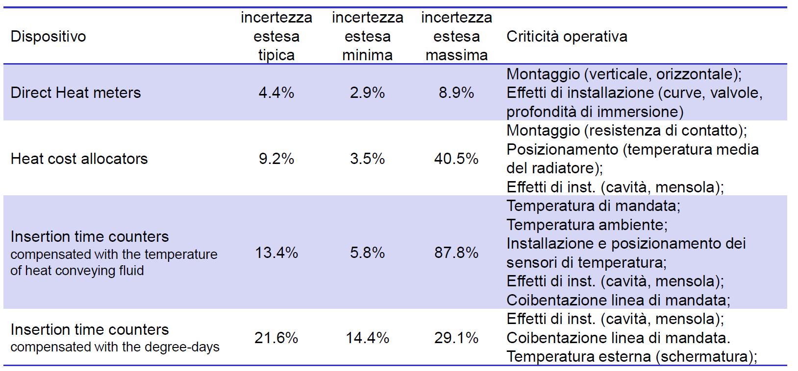 Tabella confronto accuratezze tra diverse tecniche metrologiche di contabilizzazione calore. Il ripartitore calore ha errori tra il 9% ed il 40% (fonte Università di Cassino)