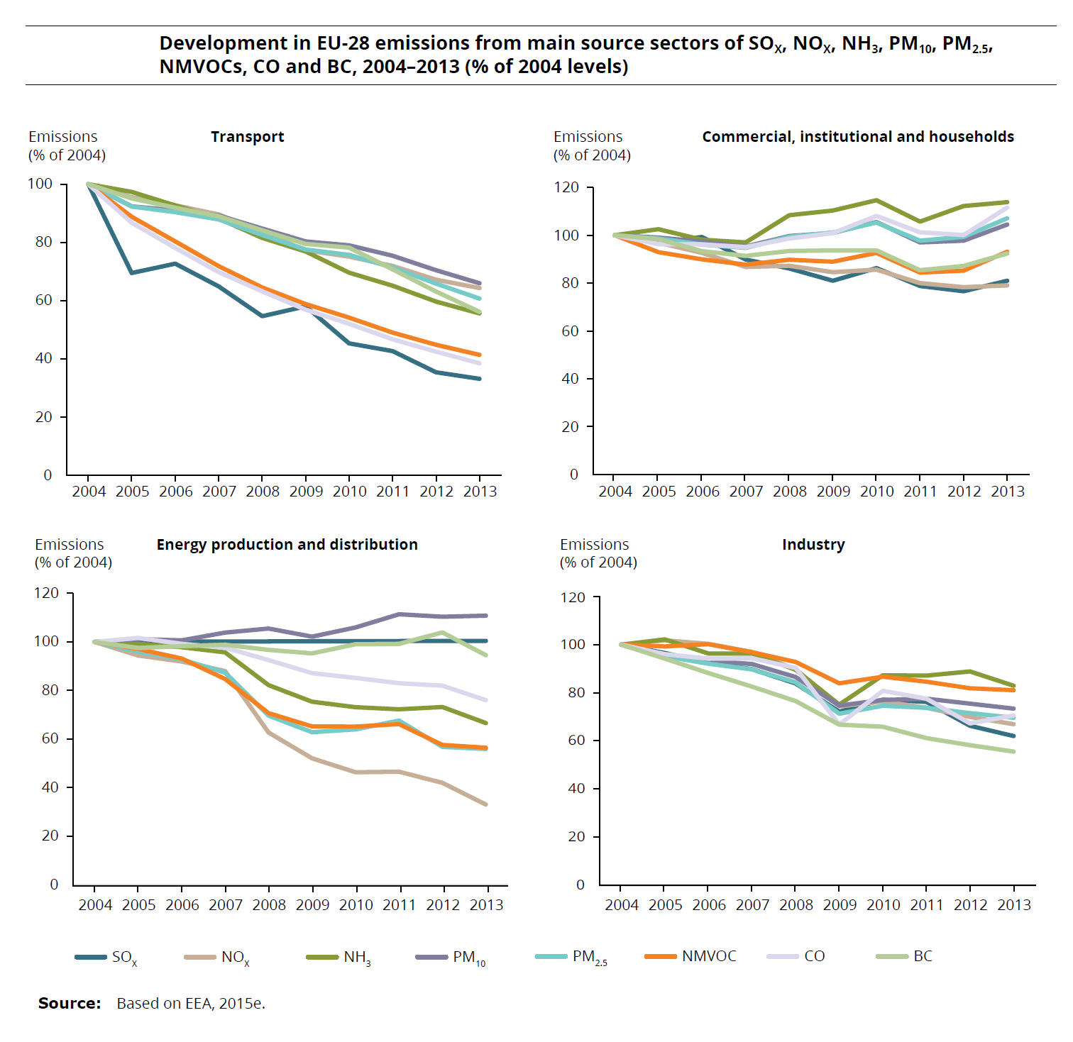 EEA GRAPHS - POLLUTANTS BY YEAR