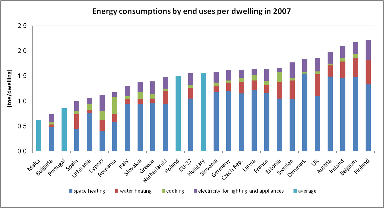 ENERGY CONSUMPTIONS BY END USES AND COUNTRIES