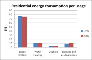 RESIDENTIAL ENERGY CONSUMPTION PER SECTOR